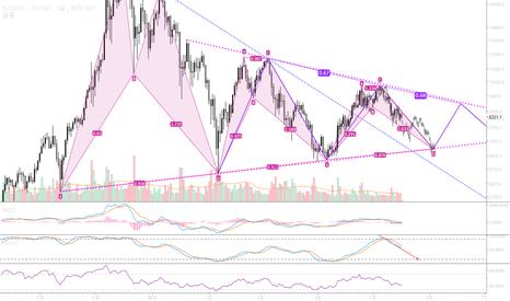 BTCUSD: [스니카] 180517_비트코인 차트분석_Bitcoin Chart