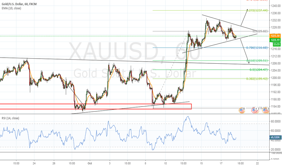 XAUUSD: oh Gold you are confusing me.
