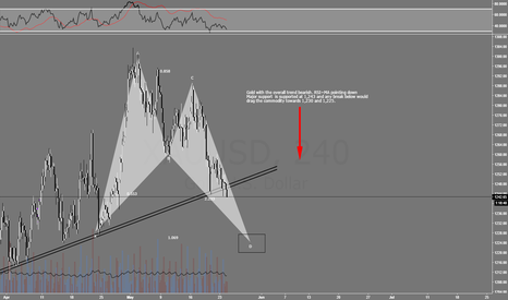 XAUUSD: Sell Gold Bears in Control