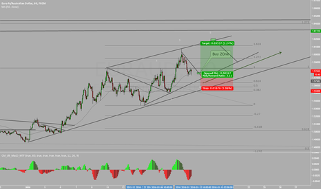 EURAUD: EURAUD WATING TO GO LONG!