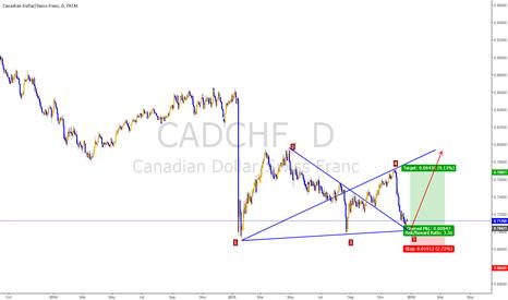 CADCHF: Cad/Chf, wolfewave, buy