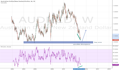 AUDNZD: Possible long AUD/NZD high RRR