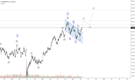 PSNL: Persimmon PLC Possible Wave Count
