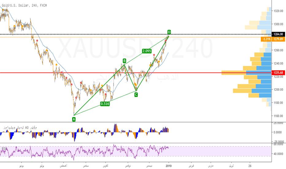 XAUUSD: فكرة بيع للذهب على المدى القصير