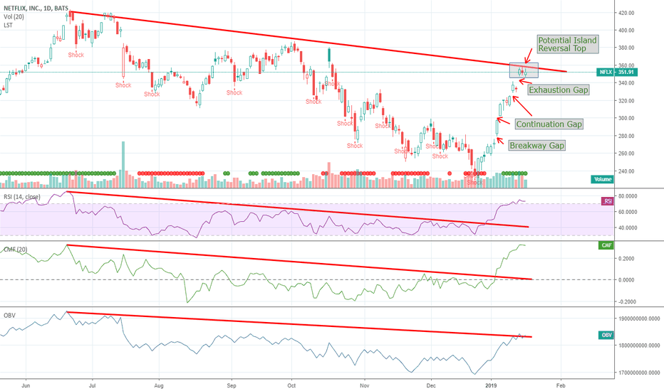 NFLX: Netflix Sending Mixed Signals - Which Way Are You Betting?