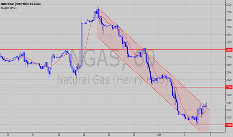 NGAS: NGAS - Breakout from the channel