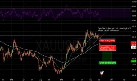 XAUUSD: Gold (xau/usd) short position swing trade
