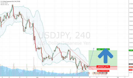USDJPY: Buy for JPYUSD