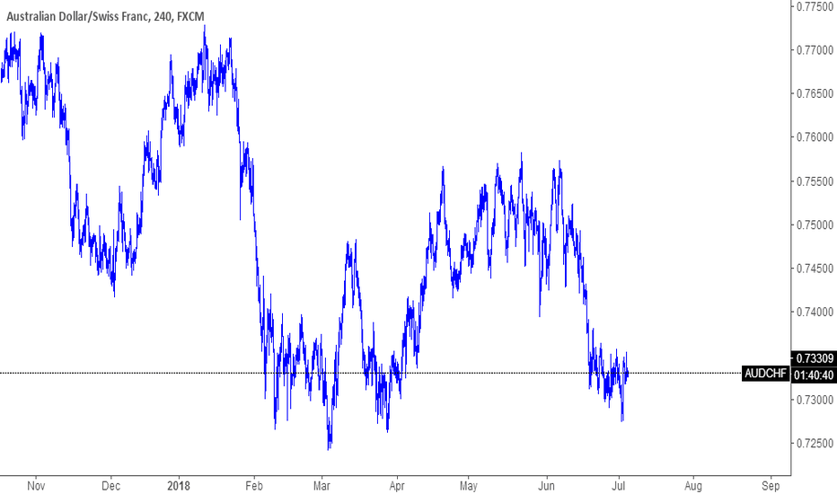 AUDCHF: Signal : AUDCHF Investment Strategy : LONG