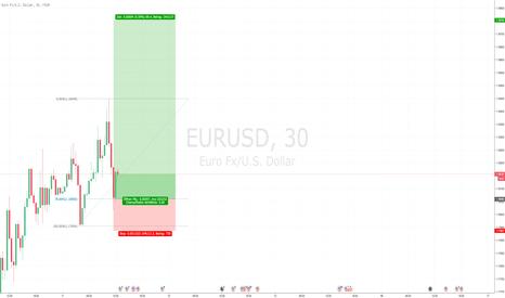 EURUSD: eurusd prognose
