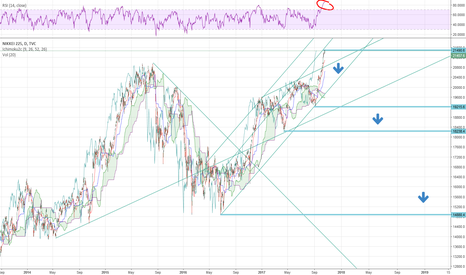 NI225: Nikkei 225 Short, D1 + H1