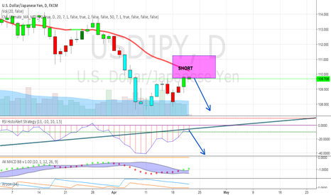 USDJPY: More downside USD/JPY