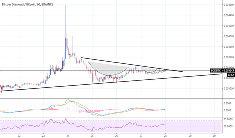 BCDBTC: BCD possible breakout