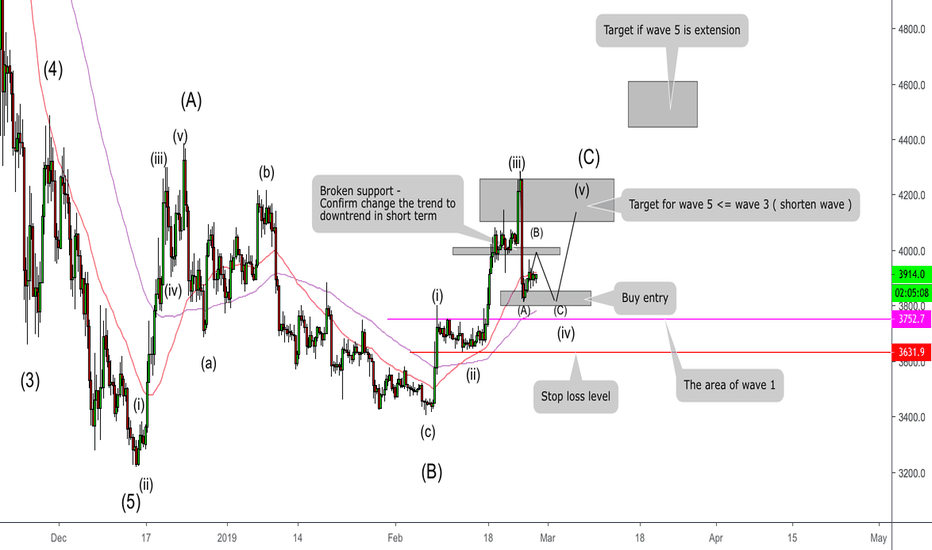 Btcusd Bitcoin My Aspects With Elliot And Middle Term Vision