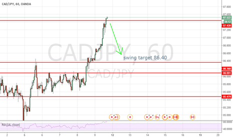 CADJPY: short swing target 86.40