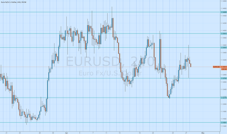 EURUSD: Support and resistance lines EURUSD