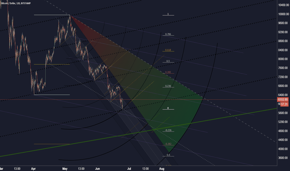 BTCUSD: Bitcoin retracement 2h