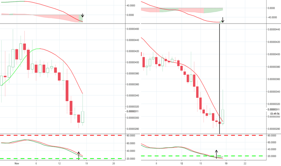 FUELBTC: FUELBTC RSI reversal in works, keep a eye out