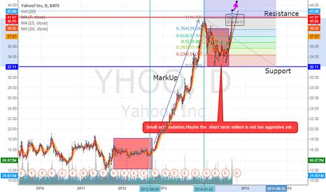 YHOO: New rallie for Yahoo.