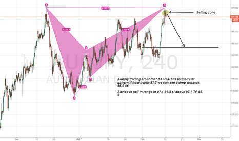 AUDJPY: Audjpy short as Bat pattern formed on 4H