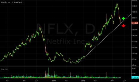 NFLX: NFLX: A 10,000 ft flyby of possible support area,