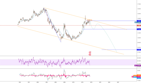 USDCAD: long term view USDCAD