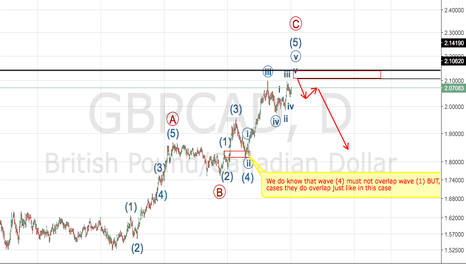 GBPCAD: GBPCAD is about to head south