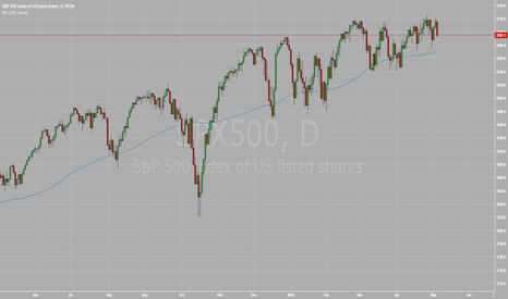 SPX500: SP500: Waiting NFP