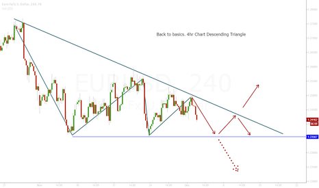 EURUSD: EURUSD Descending Triangle