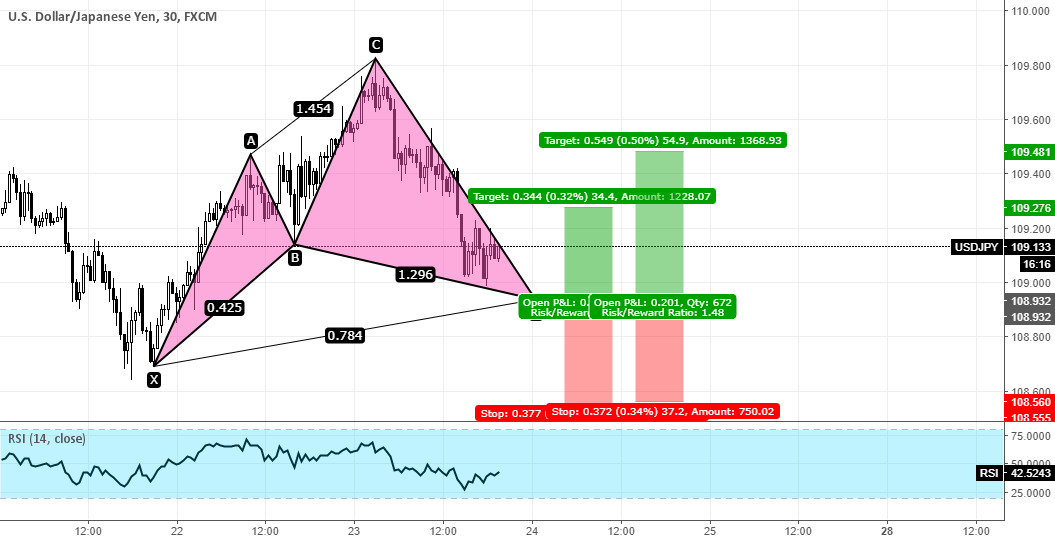 USDJPY Cypher Pattern