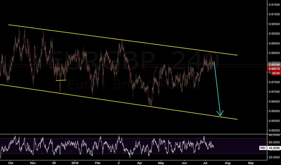 EURGBP: still range trading