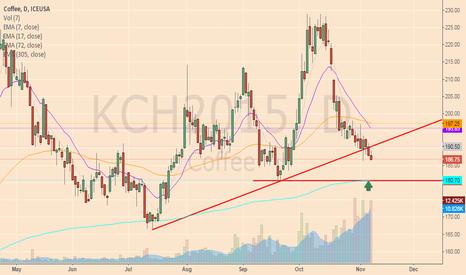 KCH2015: trader call