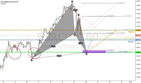 EURCHF: EURCHF (60 min): Bullish Bat pattern in the making