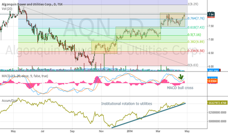 AQN: $AQN  Algonquin Power  - utilities  - possible breakout soon