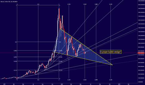 BTCUSDT: Bitcoin - Could this be the wedge we are looking for?