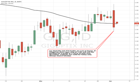 GIG: Simple Trading Techniques – Pullback Candlestick Strategy