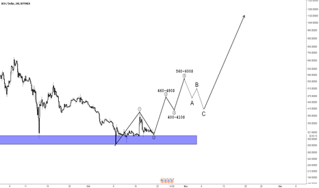 BCHUSD: BCH/USD - elliot wave analysis