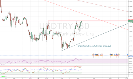 USDTRY: Short Term Support For USDTRY
