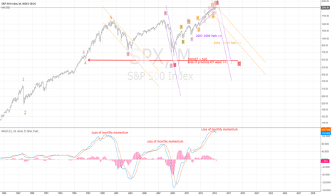 "SPX: Elliot Wave ""C"" of Expanded Flat Corrects SPX to Prior 4 at ~600"
