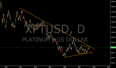 XPTUSD: Platinum sell setup appearing #XPTUSD