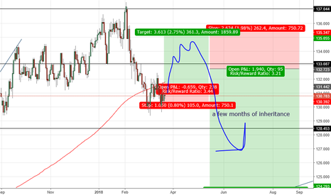 EURJPY: long and short