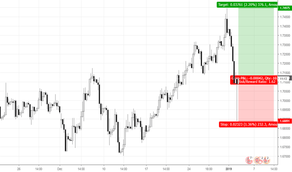 GBPCAD: Buying after the huge hammer