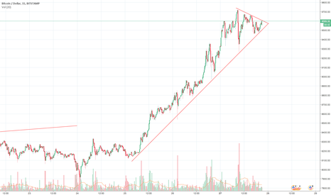 BTCUSD: Baby pennant forming with this short term uptrend