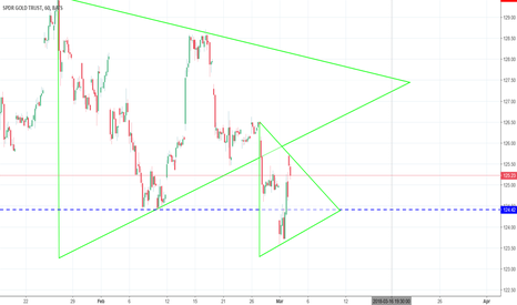 GLD: GLD in short-term consolidation make it a short