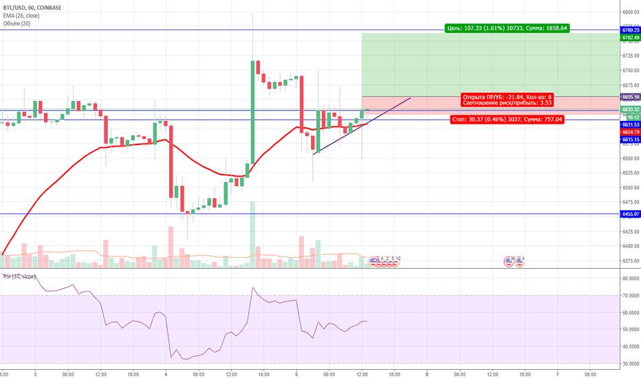 BTCUSD: Треугольник на BTC/USD