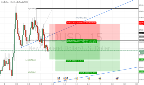 NZDUSD: NZDUSD: Second Short Attempt
