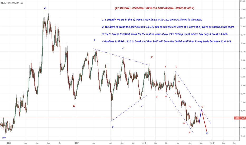 SILVER: Silver may break 13.940  to finish 5)th wave.