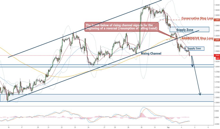 GBPUSD: GBPUSD - Trend Resumption; Break-Below of Retracement Channel