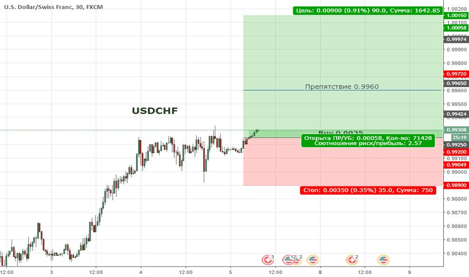 USDCHF: USDCHF. Цена формирует восходящую тенденцию