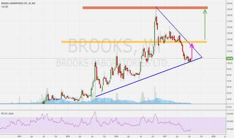 BROOKS: Brooks Labs - Going Long
